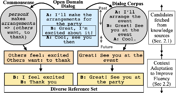 Figure 1 for Improving Automated Evaluation of Open Domain Dialog via Diverse Reference Augmentation