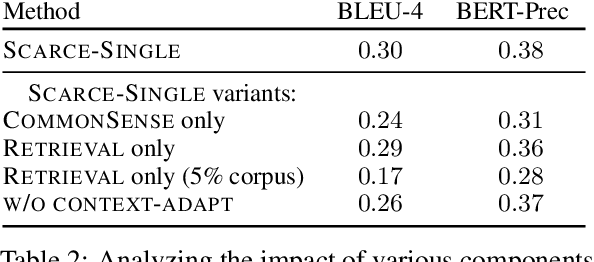 Figure 3 for Improving Automated Evaluation of Open Domain Dialog via Diverse Reference Augmentation
