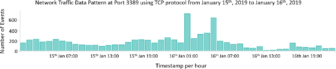 Figure 3 for Extending Isolation Forest for Anomaly Detection in Big Data via K-Means