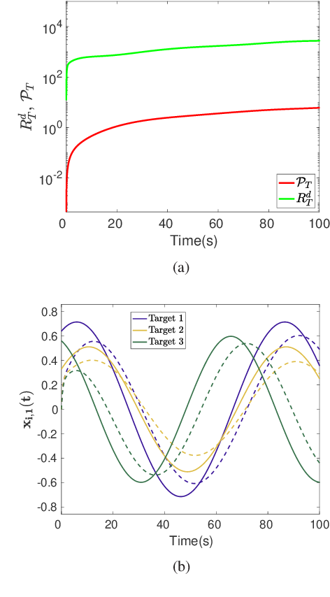 Figure 1 for A Distributed Online Convex Optimization Algorithm with Improved Dynamic Regret
