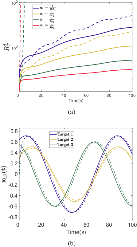 Figure 2 for A Distributed Online Convex Optimization Algorithm with Improved Dynamic Regret
