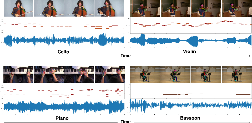 Figure 1 for Foley Music: Learning to Generate Music from Videos