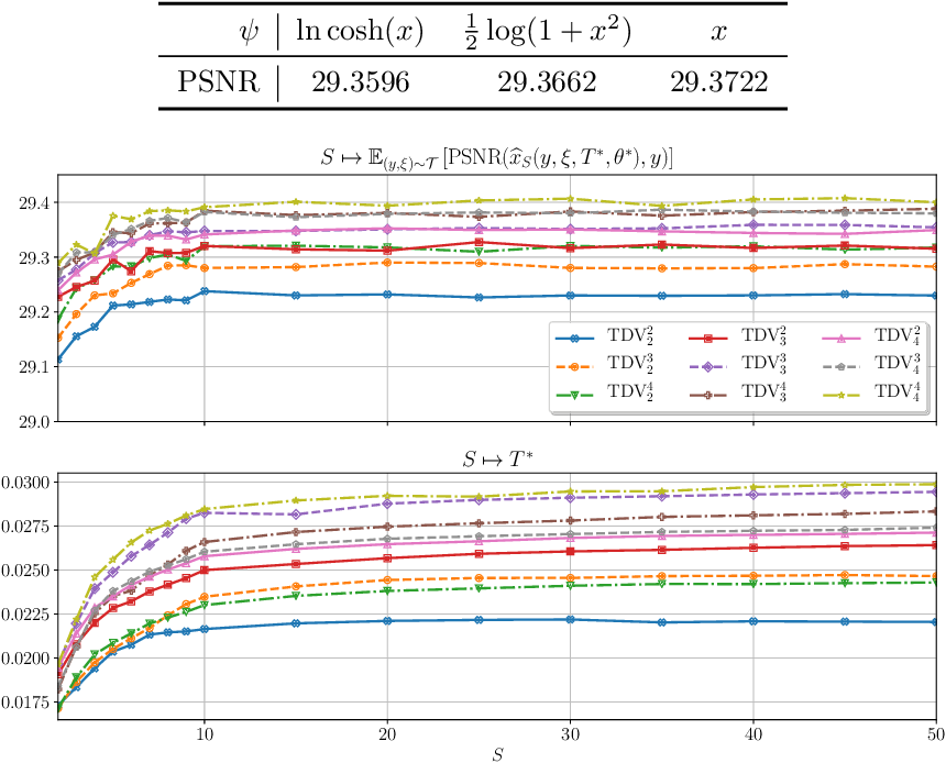 Figure 2 for Total Deep Variation: A Stable Regularizer for Inverse Problems