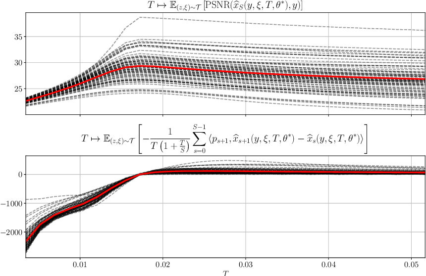 Figure 4 for Total Deep Variation: A Stable Regularizer for Inverse Problems