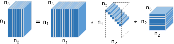 Figure 1 for Low-Rank Tensor Completion by Truncated Nuclear Norm Regularization