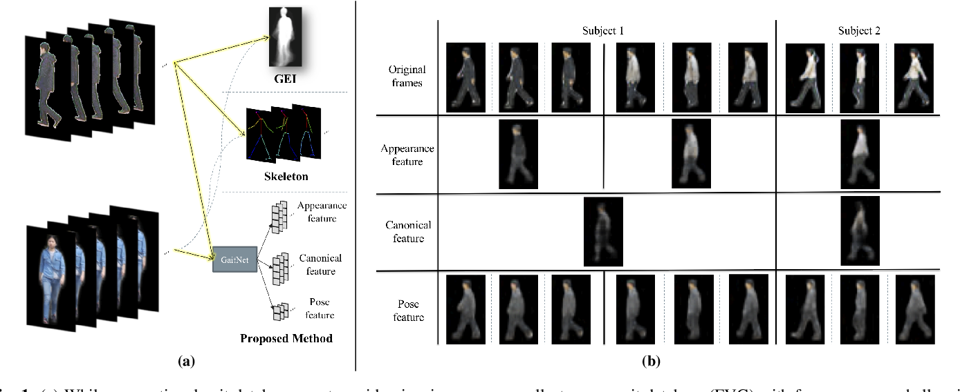 Figure 1 for On Learning Disentangled Representations for Gait Recognition