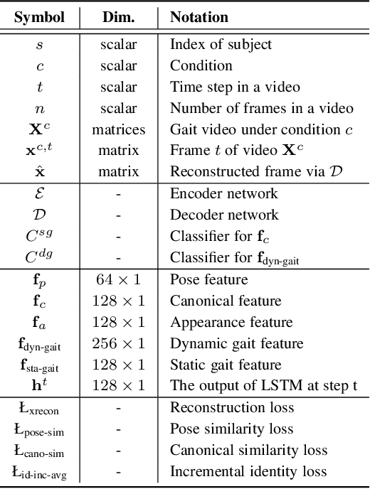 Figure 3 for On Learning Disentangled Representations for Gait Recognition