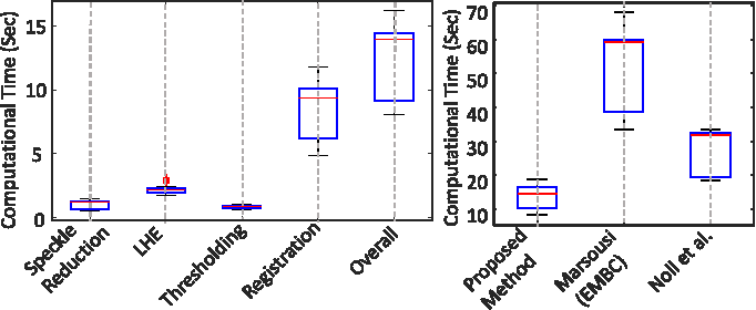 Fig. 9. Left and right box-plots show statistical information of computational times of the solution's parts and computational times of the detection methods, respectively.