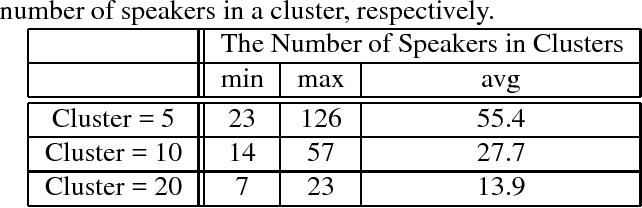 Figure 3 for Speaker Cluster-Based Speaker Adaptive Training for Deep Neural Network Acoustic Modeling