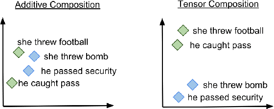 Figure 1 for Event Representations with Tensor-based Compositions