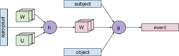 Figure 3 for Event Representations with Tensor-based Compositions