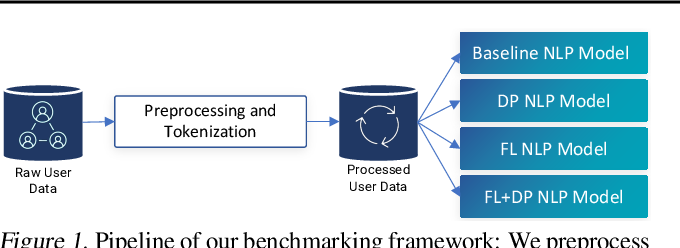 Figure 1 for Benchmarking Differential Privacy and Federated Learning for BERT Models