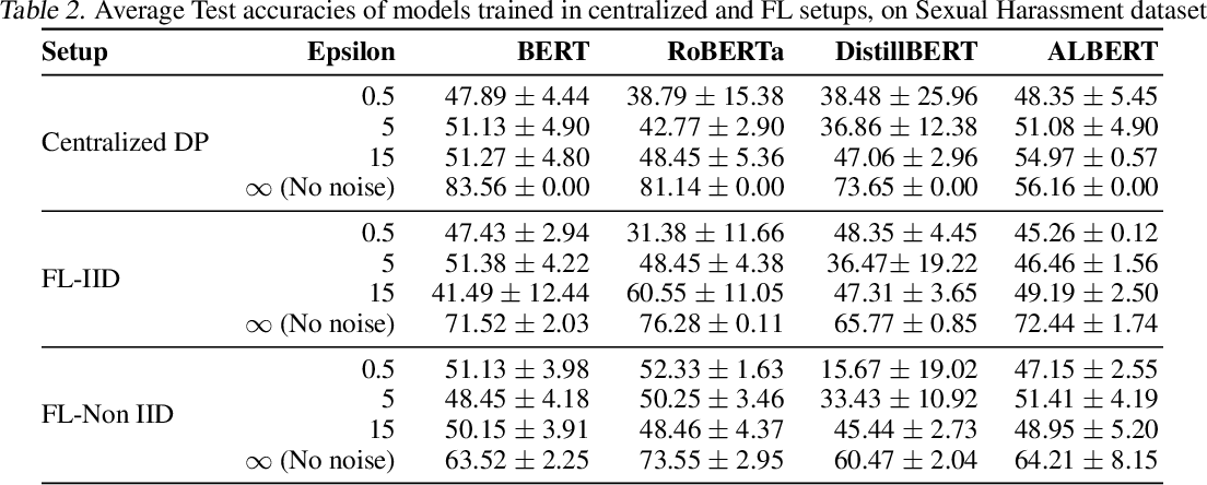 Figure 3 for Benchmarking Differential Privacy and Federated Learning for BERT Models