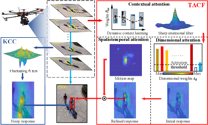 Figure 1 for Towards Robust Visual Tracking for Unmanned Aerial Vehicle with Tri-Attentional Correlation Filters