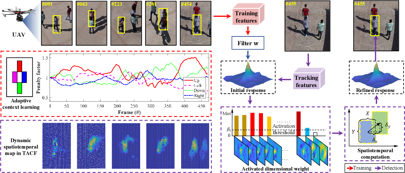 Figure 2 for Towards Robust Visual Tracking for Unmanned Aerial Vehicle with Tri-Attentional Correlation Filters