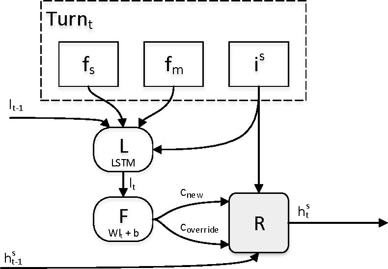 Figure 1 for Hybrid Dialog State Tracker