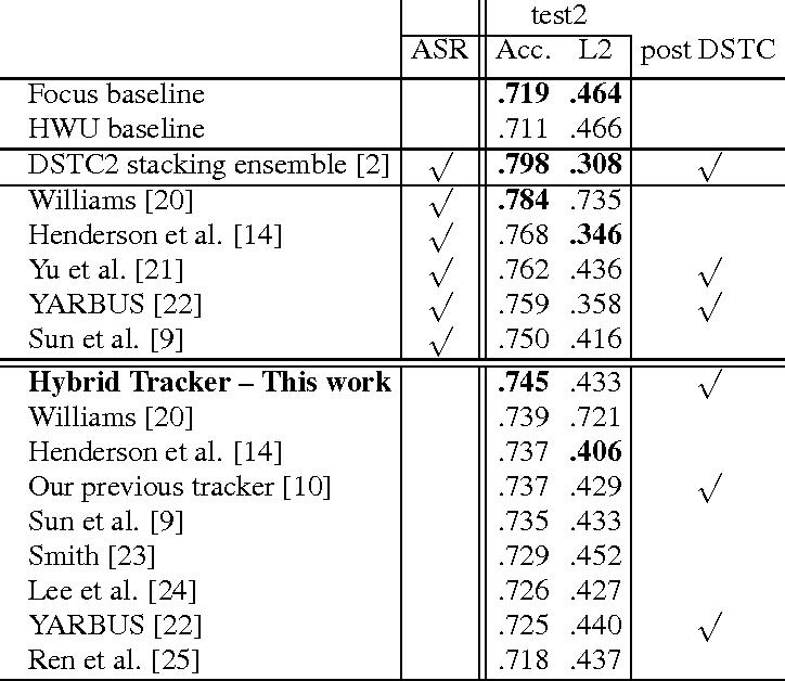 Figure 2 for Hybrid Dialog State Tracker