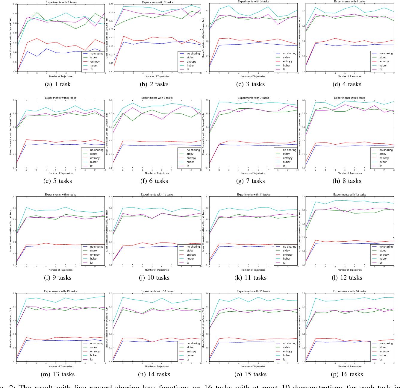 Figure 2 for Meta Inverse Reinforcement Learning via Maximum Reward Sharing for Human Motion Analysis