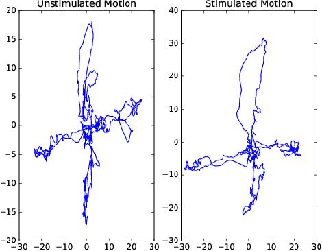 Figure 3 for Meta Inverse Reinforcement Learning via Maximum Reward Sharing for Human Motion Analysis