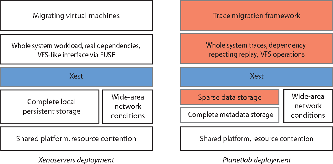 PDF] A wide-area file system for migrating virtual machines
