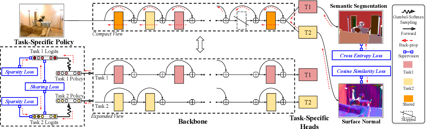 Figure 3 for AdaShare: Learning What To Share For Efficient Deep Multi-Task Learning