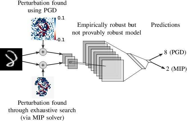 Figure 1 for On the Effectiveness of Interval Bound Propagation for Training Verifiably Robust Models