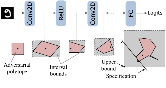 Figure 3 for On the Effectiveness of Interval Bound Propagation for Training Verifiably Robust Models