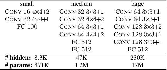 Figure 2 for On the Effectiveness of Interval Bound Propagation for Training Verifiably Robust Models