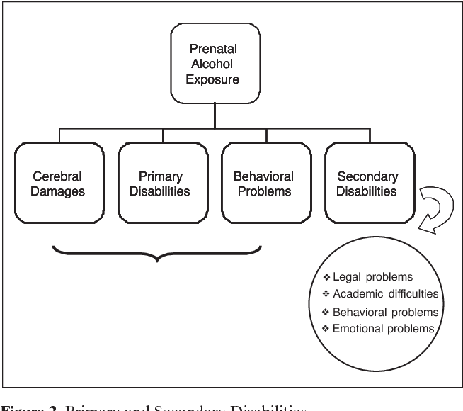 fetal alcohol syndrome diagnosis epidemiology prevention and treatment