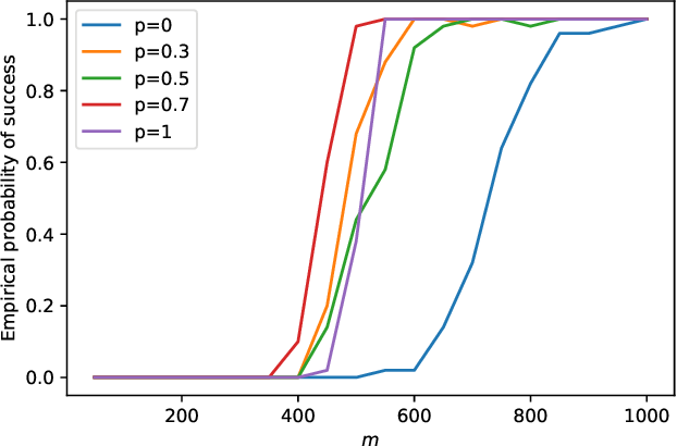 Figure 1 for An Iteratively Reweighted Method for Sparse Optimization on Nonconvex $\ell_{p}$ Ball