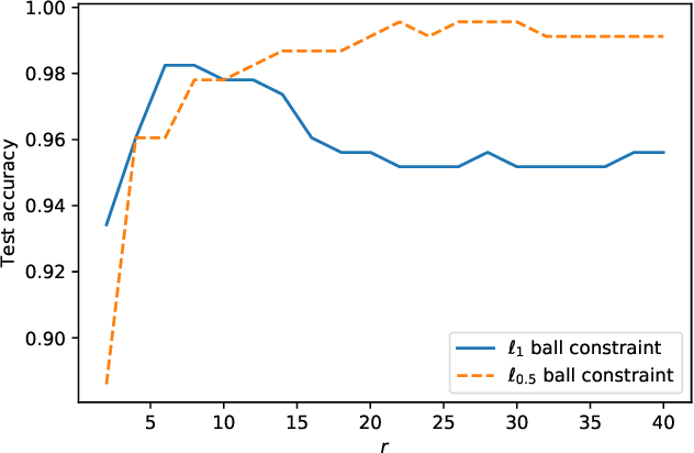 Figure 2 for An Iteratively Reweighted Method for Sparse Optimization on Nonconvex $\ell_{p}$ Ball