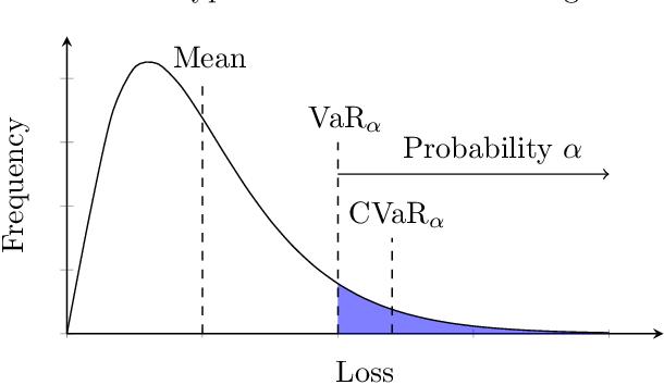 Figure 1 for Adaptive Sampling for Stochastic Risk-Averse Learning