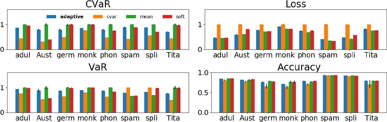 Figure 2 for Adaptive Sampling for Stochastic Risk-Averse Learning