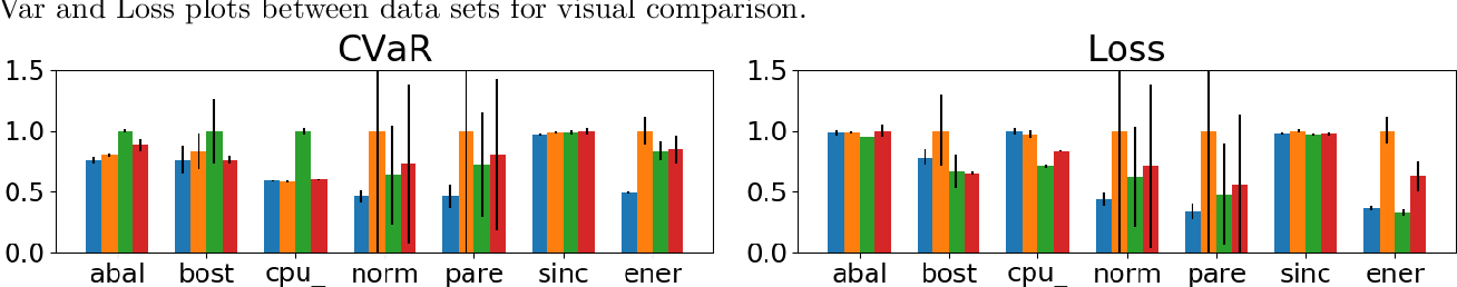 Figure 3 for Adaptive Sampling for Stochastic Risk-Averse Learning