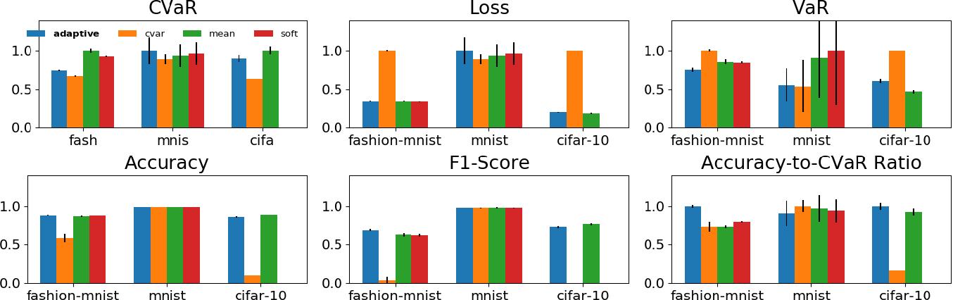 Figure 4 for Adaptive Sampling for Stochastic Risk-Averse Learning