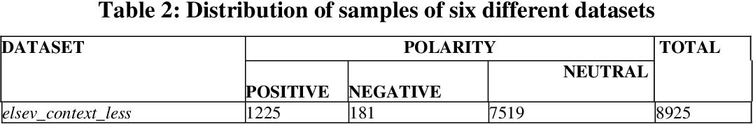 Figure 4 for Article citation study: Context enhanced citation sentiment detection