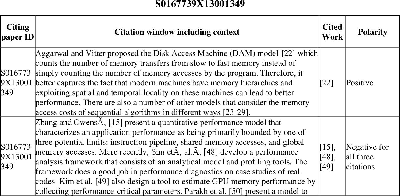Figure 1 for Article citation study: Context enhanced citation sentiment detection