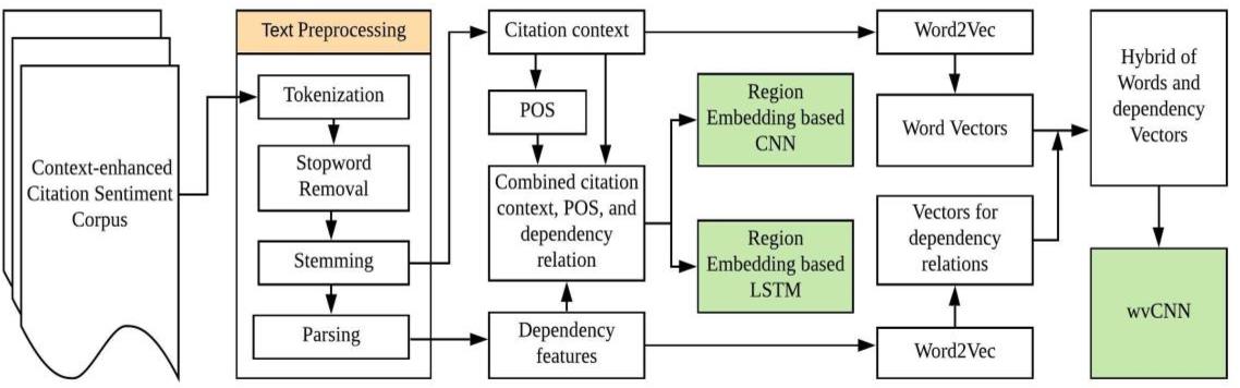 Figure 2 for Article citation study: Context enhanced citation sentiment detection