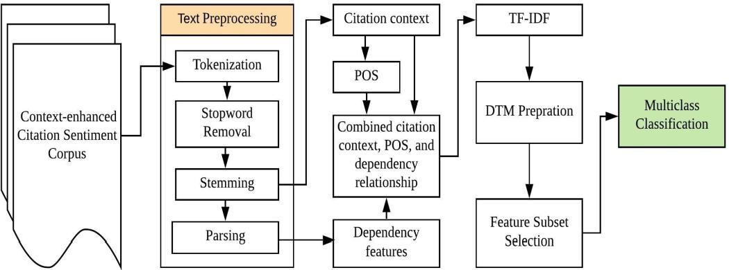 Figure 3 for Article citation study: Context enhanced citation sentiment detection