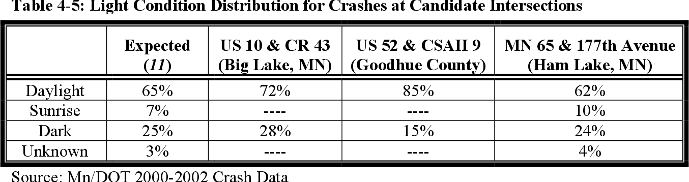Table 4-5 from Review of Minnesota's Rural Intersection
