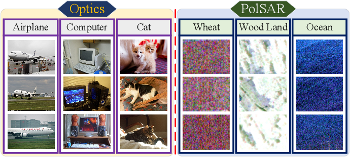 Figure 1 for PCLNet: A Practical Way for Unsupervised Deep PolSAR Representations and Few-Shot Classification