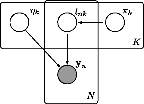Figure 4 for Fast Variational Inference in the Conjugate Exponential Family