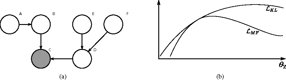 Figure 1 for Fast Variational Inference in the Conjugate Exponential Family