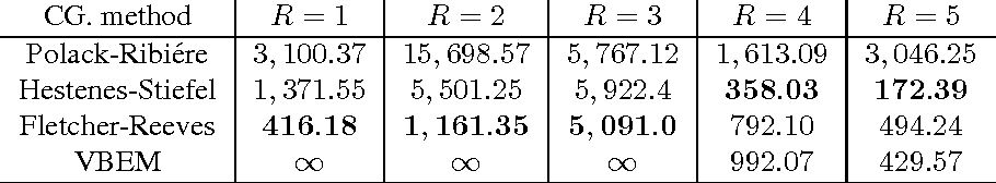 Figure 2 for Fast Variational Inference in the Conjugate Exponential Family