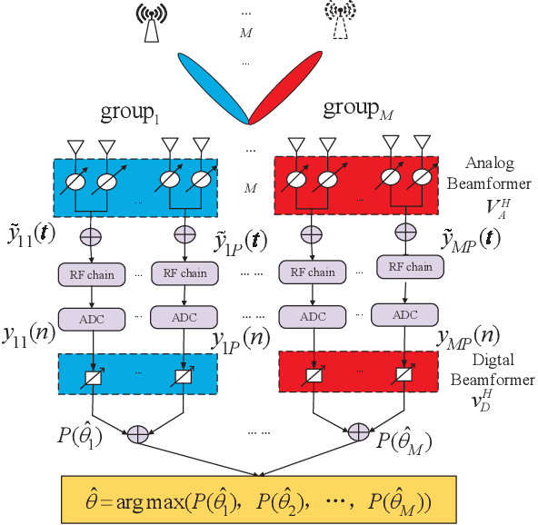 Figure 1 for Fast Ambiguous DOA Elimination Method of DOA Measurement for Hybrid Massive MIMO Receiver
