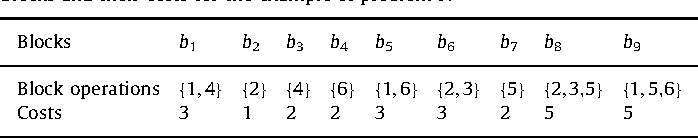 Table 1 Blocks and their costs for the example of problem P.