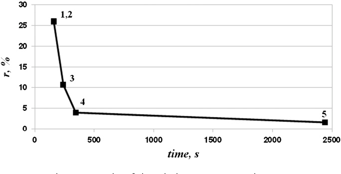 Fig. 2. Dynamics of the solution process on series 75_1.