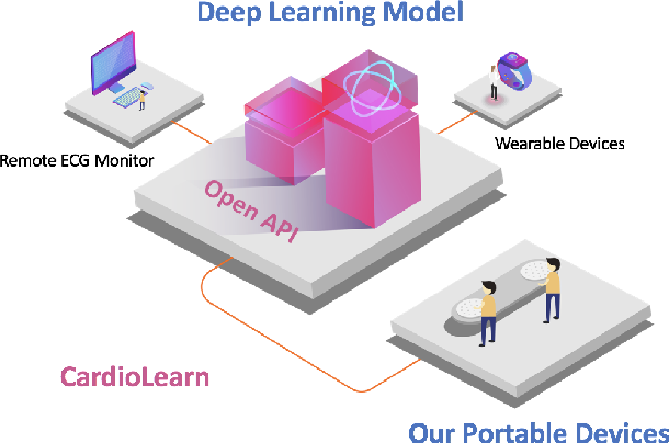 Figure 1 for CardioLearn: A Cloud Deep Learning Service for Cardiac Disease Detection from Electrocardiogram