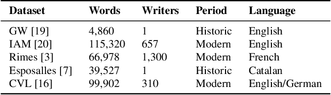 Figure 2 for Unsupervised Writer Adaptation for Synthetic-to-Real Handwritten Word Recognition