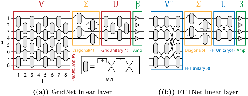 Figure 1 for Design of optical neural networks with component imprecisions